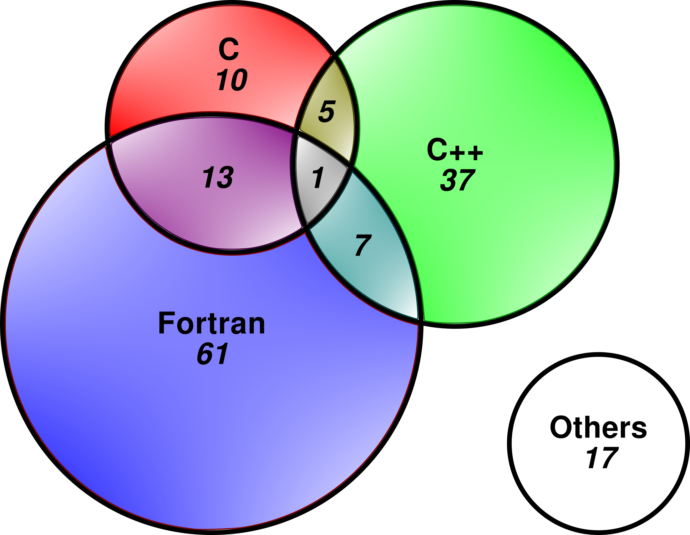 Not only fortran and mpi pops view of hpc software in europe the areas of the circles in the venn diagram are proportional to the number of studies they contain the others category makes up about 10 17 of 151 pooptronica Images