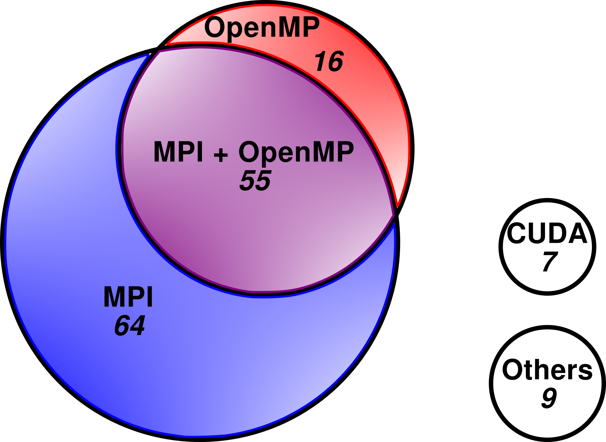 Not Only Fortran and MPI: POP's View of HPC Software in